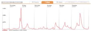 statistiques des mots cles Twitter bleus