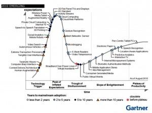 Gartner Hype Cycle for Emerging Technologies 2010