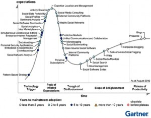 Gartner Hype Cycle for Social Software 2010