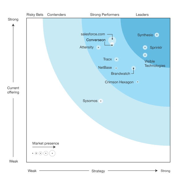 Source: Etude Forrester Waves Q1 2014